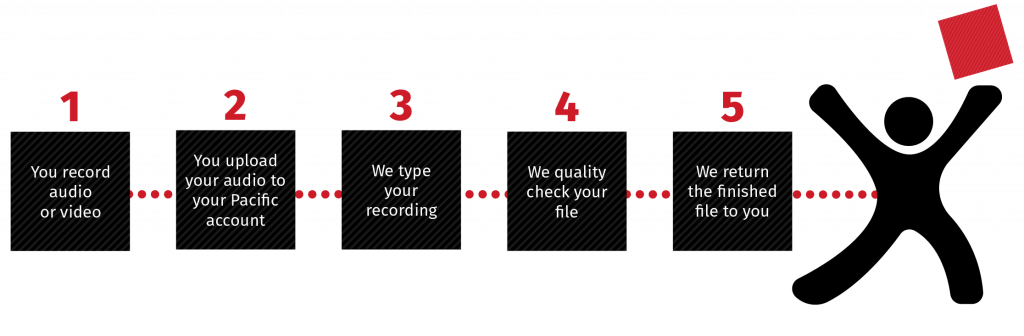 Five Simple Steps In The Transcription Process